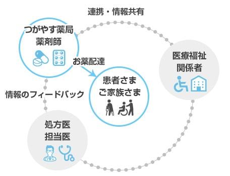 連携・情報共有の図・フィードバックの図